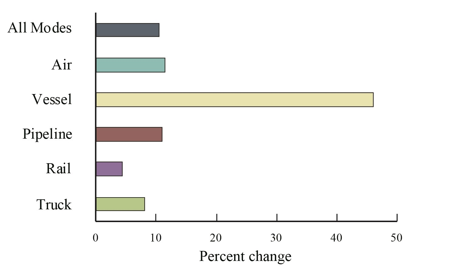 Figure 2 percent change in value of u s nafta freight for Bureau transportation statistics