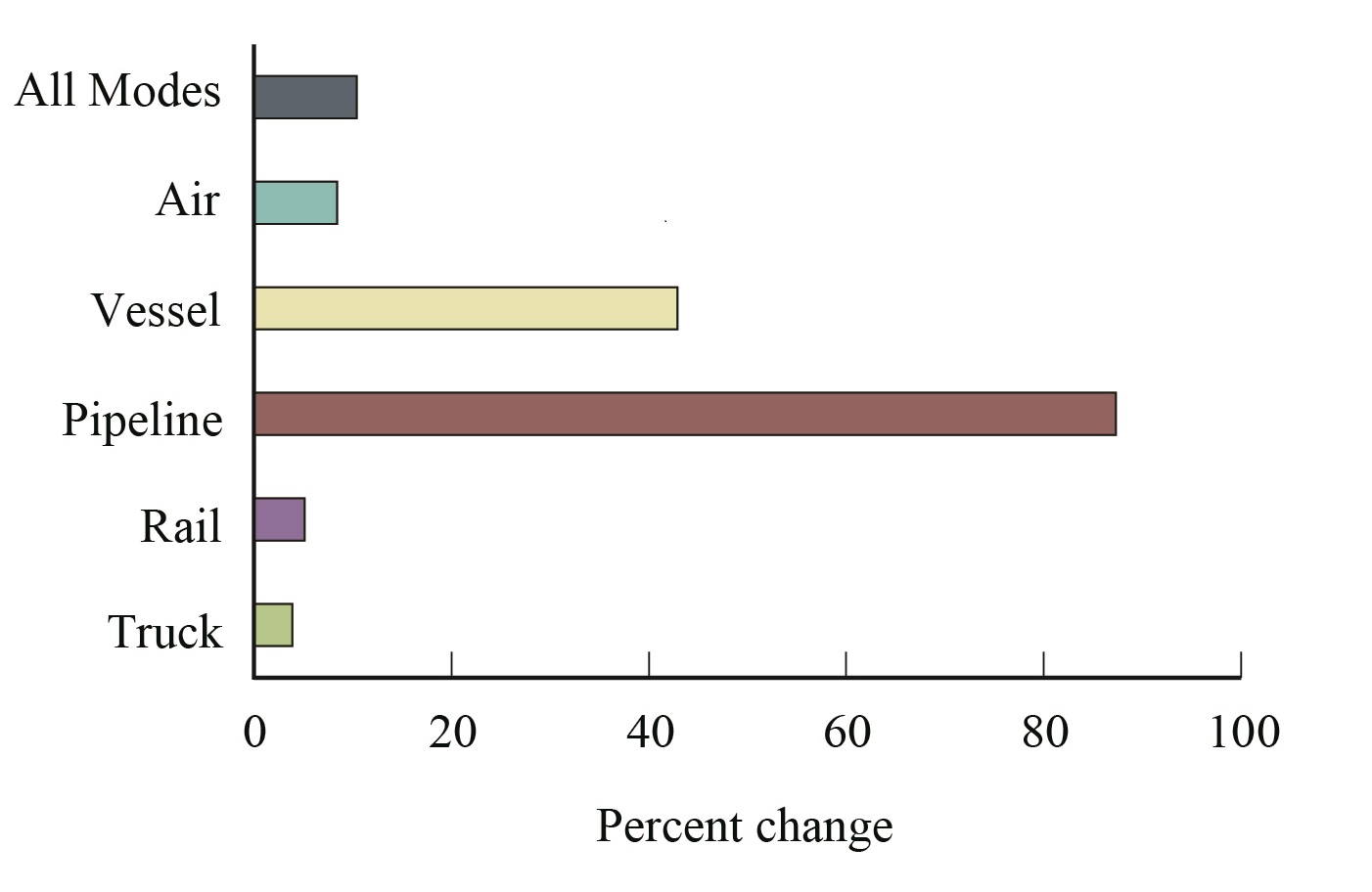 Figure 3 percent change in value of u s canada freight for Bureau transportation statistics