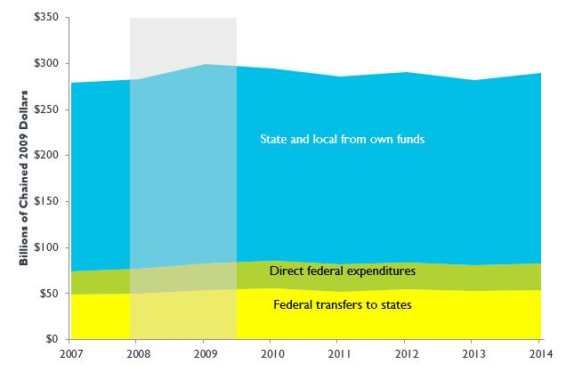 Federal, State, and Local Government Expenditures, 2007 to 2014 (billions of chained 2009 dollars)