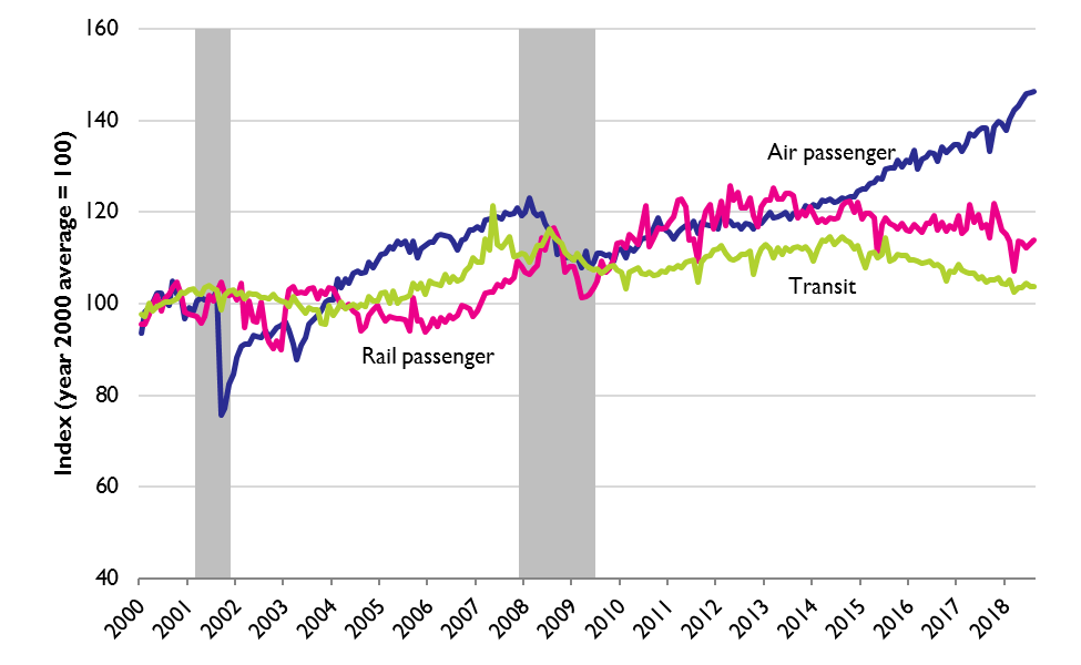 Modal Data (seasonally adjusted) Included in Passenger Transportation Services Index, January 2000 to August 2018