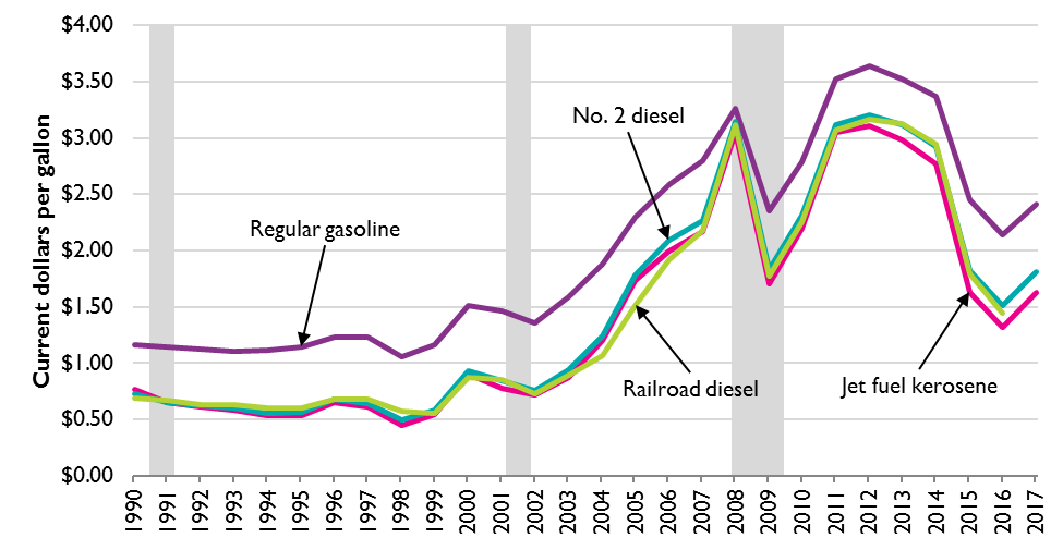 Line Graph of Sales Price of Transportation Fuel to End-Users, Excluding Taxes, 1990­–2017