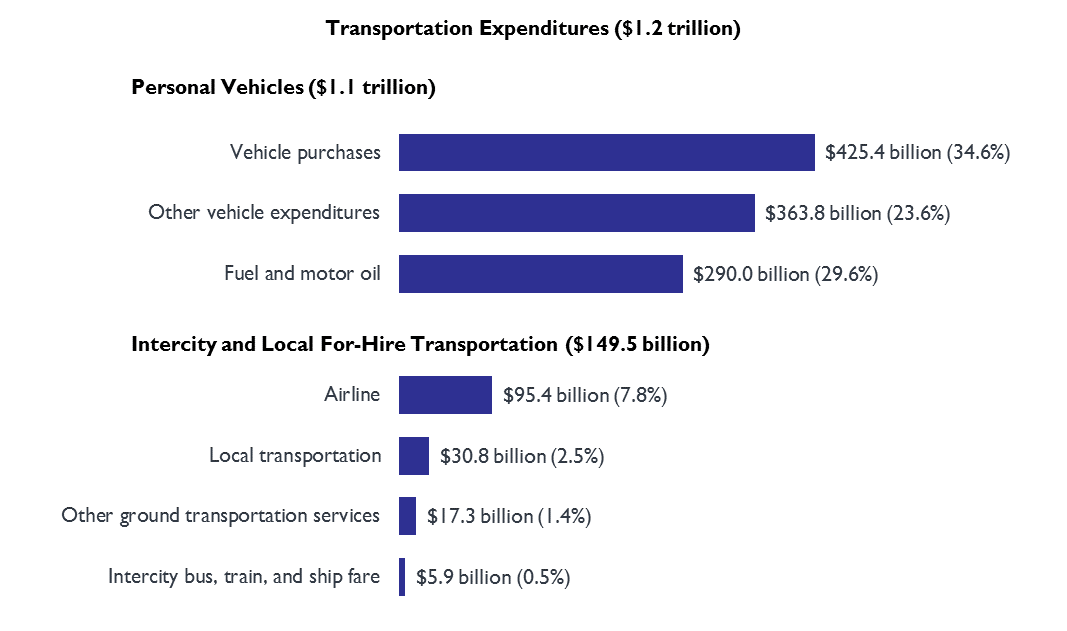 Total National Household Transportation Expenditures, 2017
