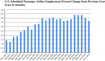November 2016 Passenger Airline Employment Data