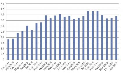 U.S. Scheduled Passenger Airline Employment Percent Change from Previous Year (Last 24 Months)