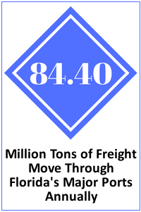 Freight Tons Through Florida Major Ports equals 168.8 Million Annually