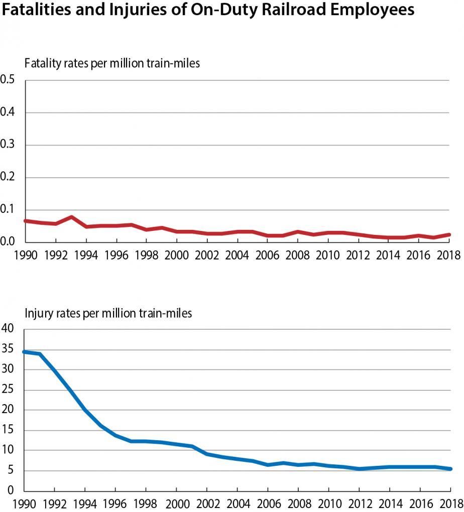 BTS National Transportation Statistics Updated | Bureau of
