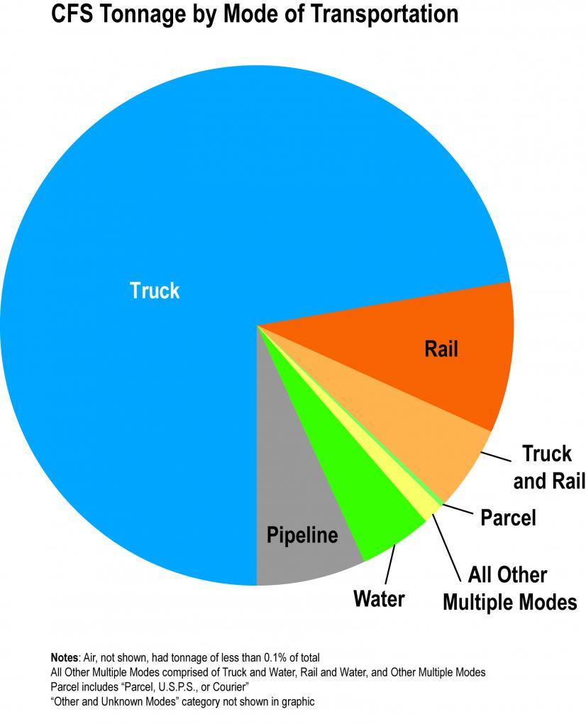 64526105b5 The Bureau of Transportation Statistics  (BTS) survey