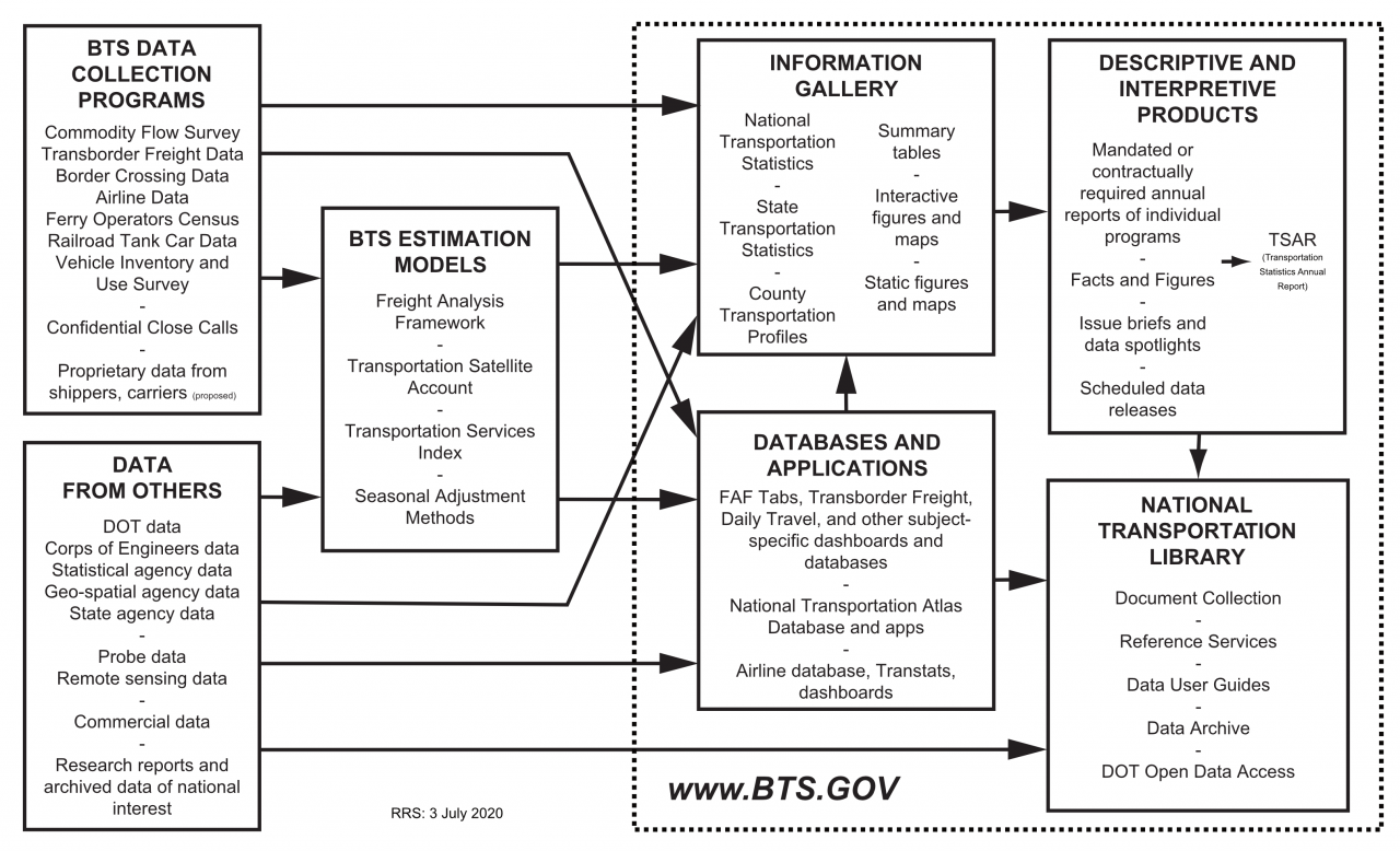 Flow chart of BTS information processing