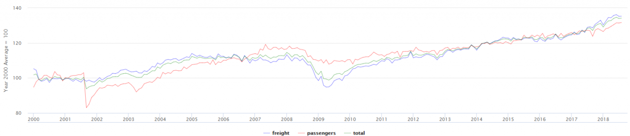Historical values for Freight Transportation Services Index